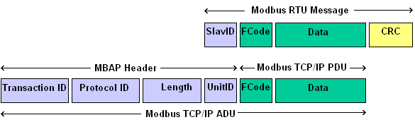 About Modbus TCP | Simply Modbus Software